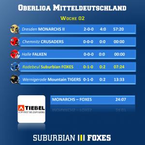 Liga-Update Woche 2
