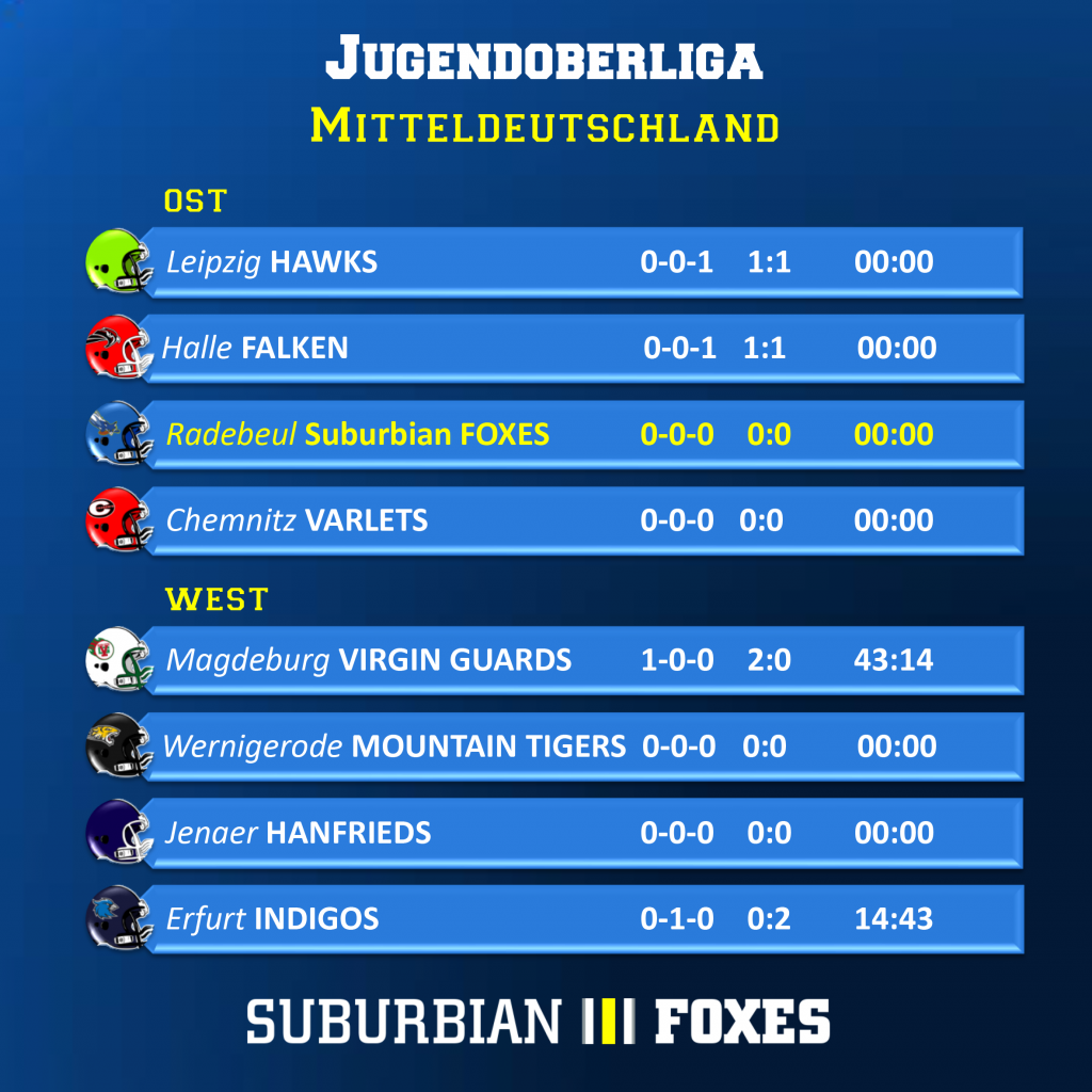 Jugendoberliga Liga Update Woche 1